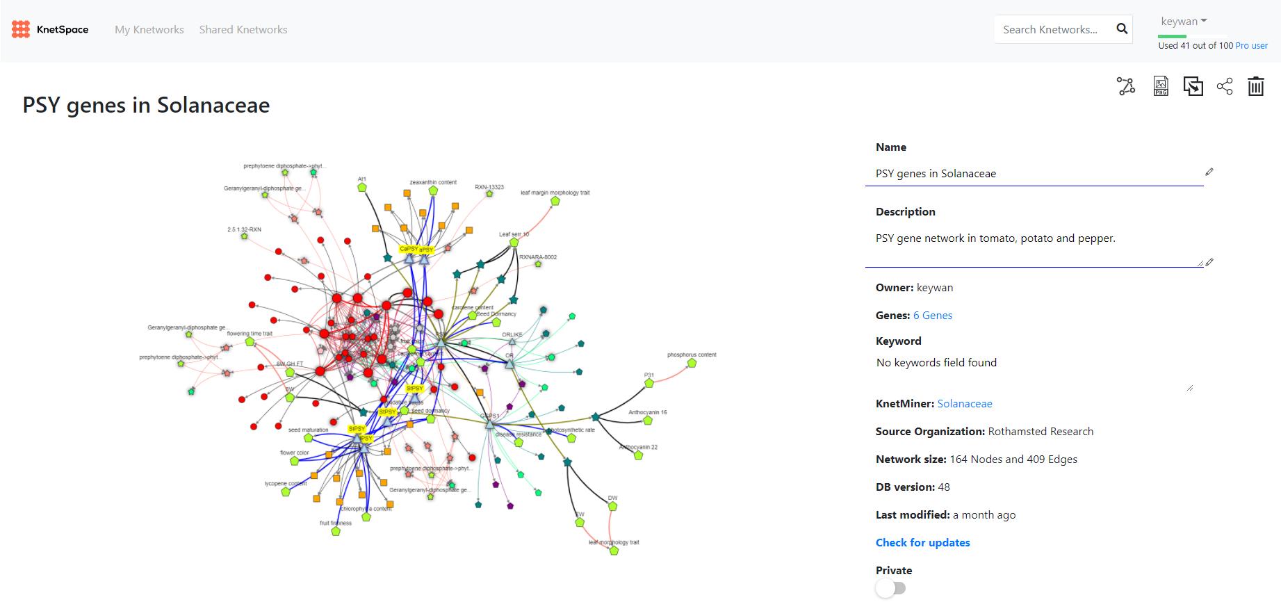 PSY gene network in vegetables